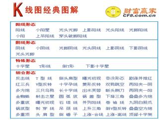 k线经典图解 - 腾讯应用中心